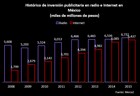 inversion-publicitaria-radio-internet-mexico