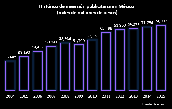 inversion-publicitaria-medios-mexico